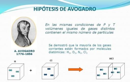 La-hipótesis-de-Avogadro